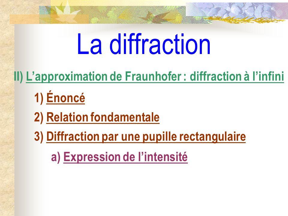 H0H0 H P O S M ( ) ( o ) u0u0 u Diffraction : schéma fondamental