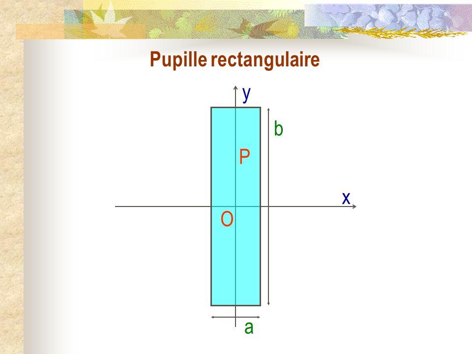 La diffraction II) Lapproximation de Fraunhofer : diffraction à linfini 1) Énoncé 2) Relation fondamentale 3) Diffraction par une pupille rectangulaire a) Expression de lintensité