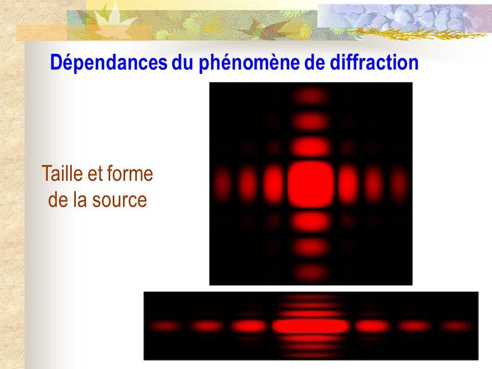 f S F u0u0 x L u f M Y z L O1O1 O2O2 y Pupille Écran X Diffraction de Fraunhofer