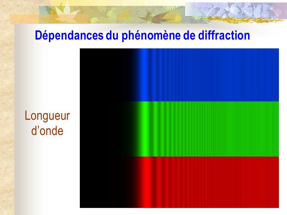 Dépendances du phénomène de diffraction Taille et forme de la source