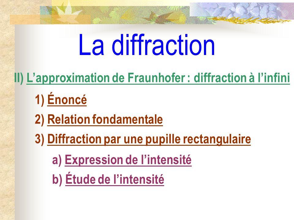 Dépendances du phénomène de diffraction Longueur donde