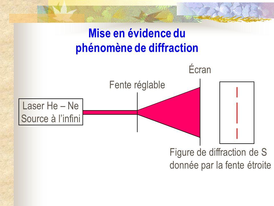 Définition : La diffraction est le phénomène déparpillement de la lumière que lon observe lorsquune onde lumineuse est matériellement limitée dans sa propagation.