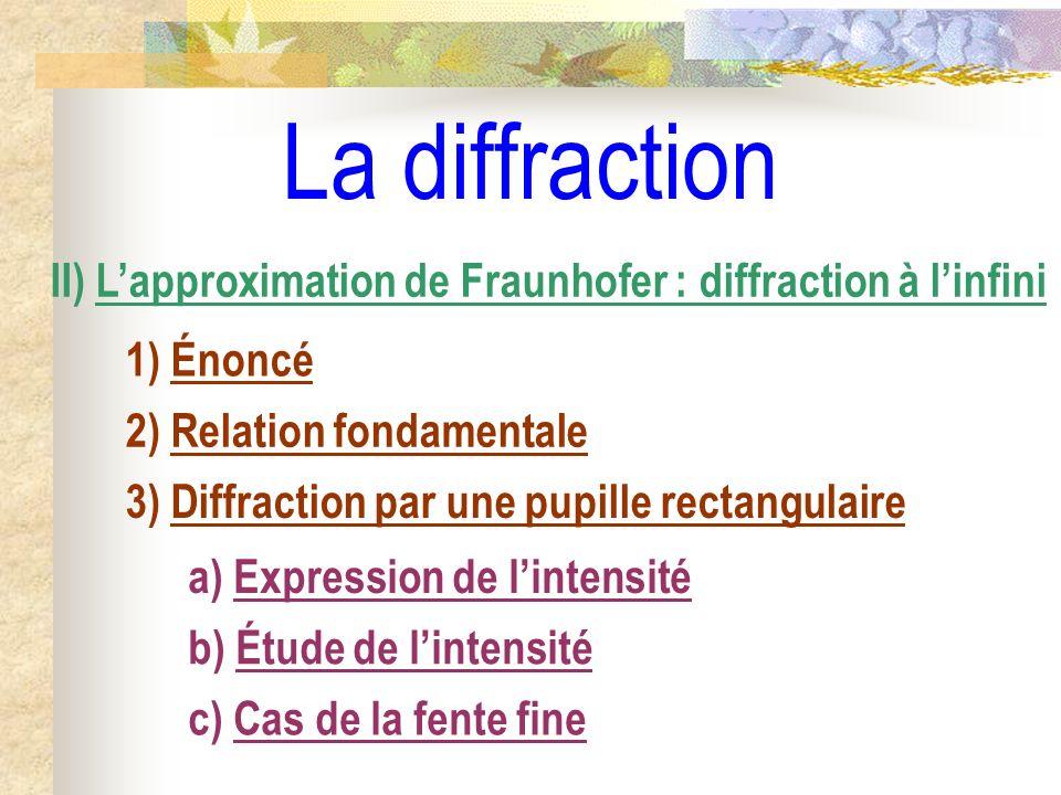 Basculer sur Diffraction Portrait