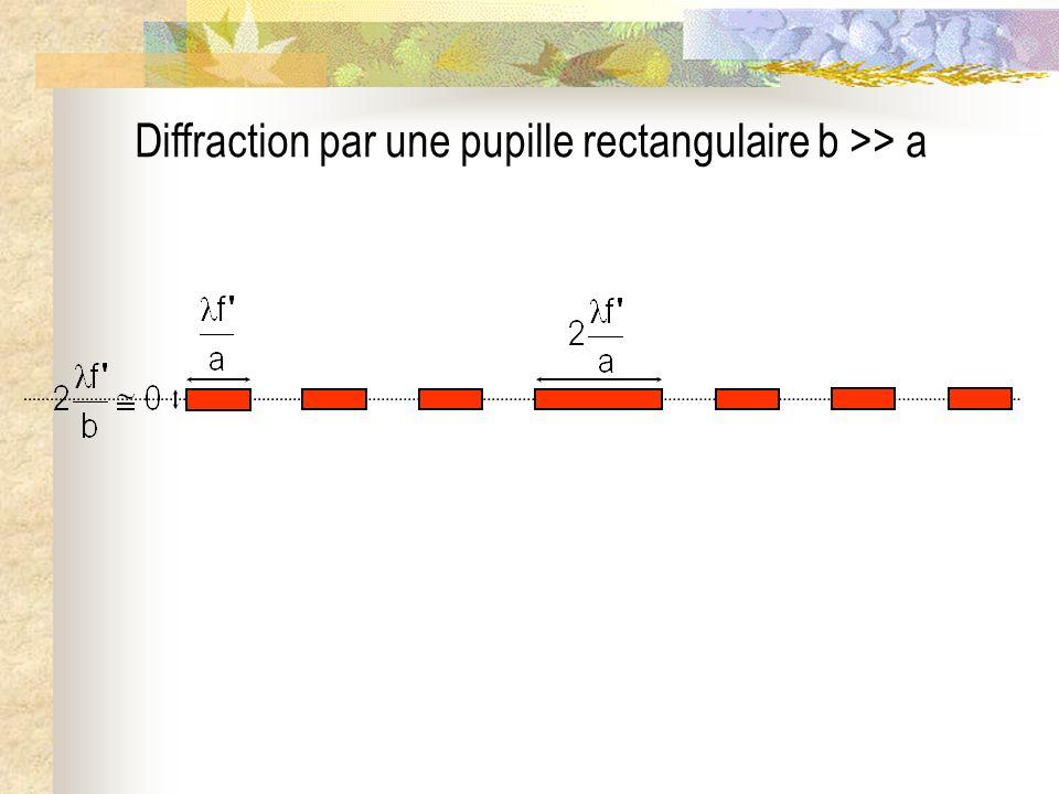 Diffraction par une pupille rectangulaire b = 5a
