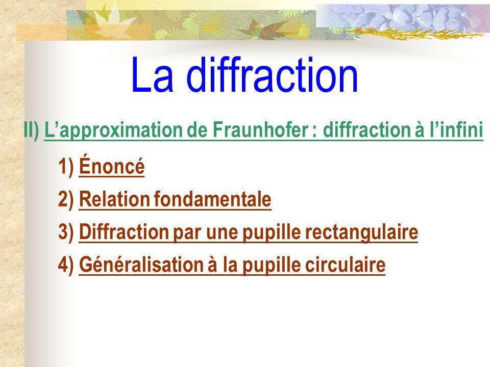 Diffraction par une pupille rectangulaire b >> a