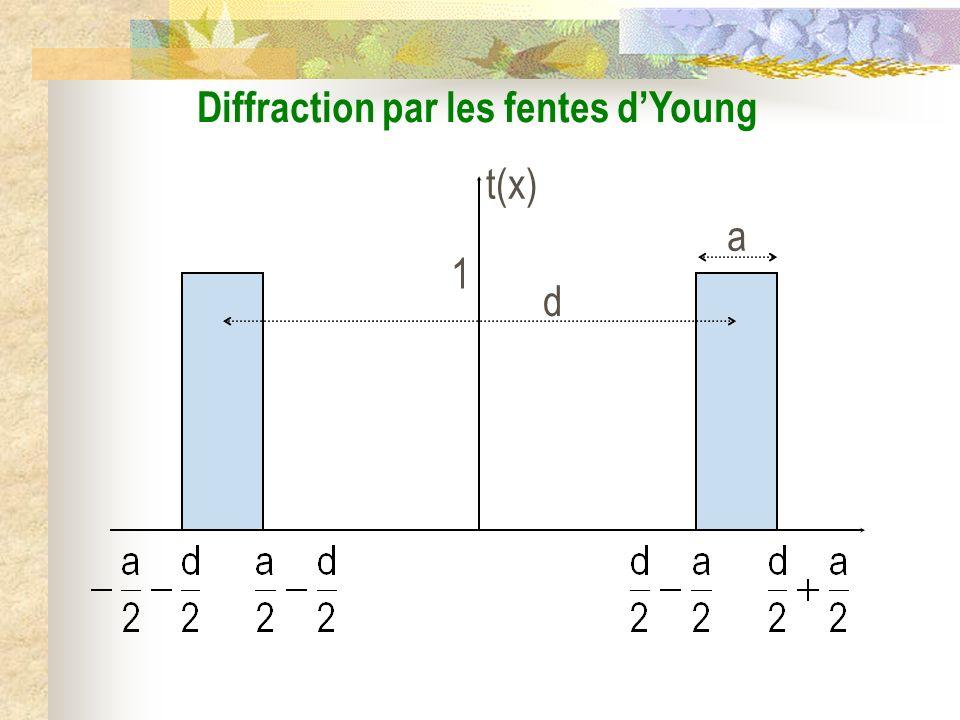 La diffraction III) Diffraction par les deux fentes dYoung 1) Éclairage par une source ponctuelle