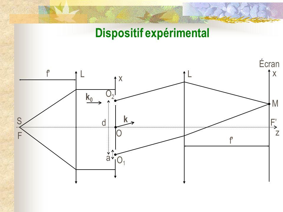 d t(x) a 1 Diffraction par les fentes dYoung