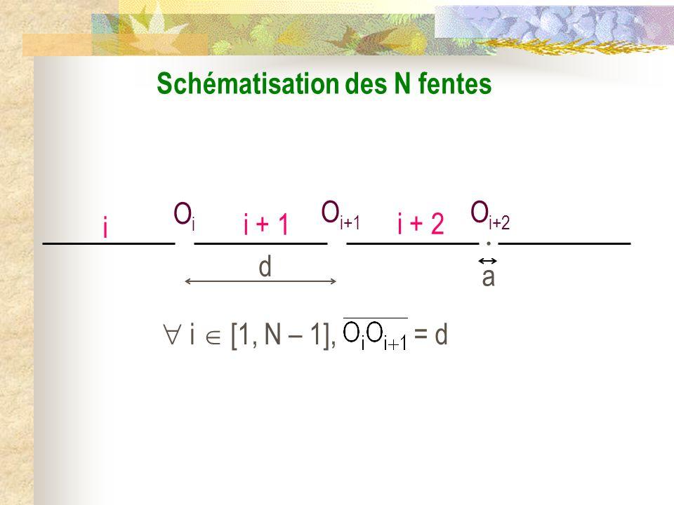 La diffraction IV) Diffraction avec N fentes