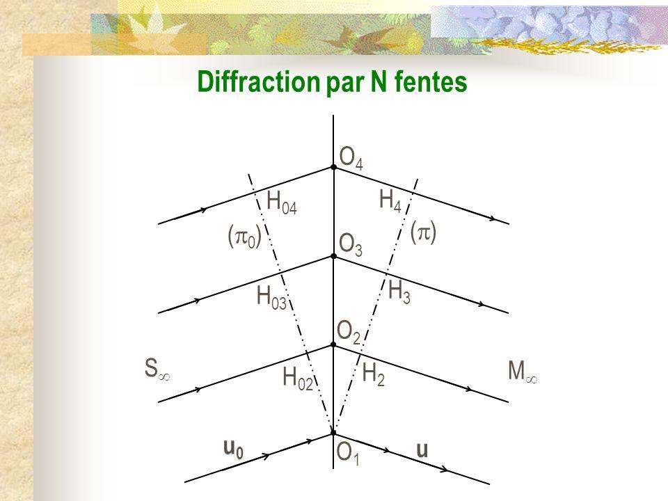 Schématisation des N fentes OiOi O i+1 O i+2 d a i [1, N – 1], = d i i + 1 i + 2