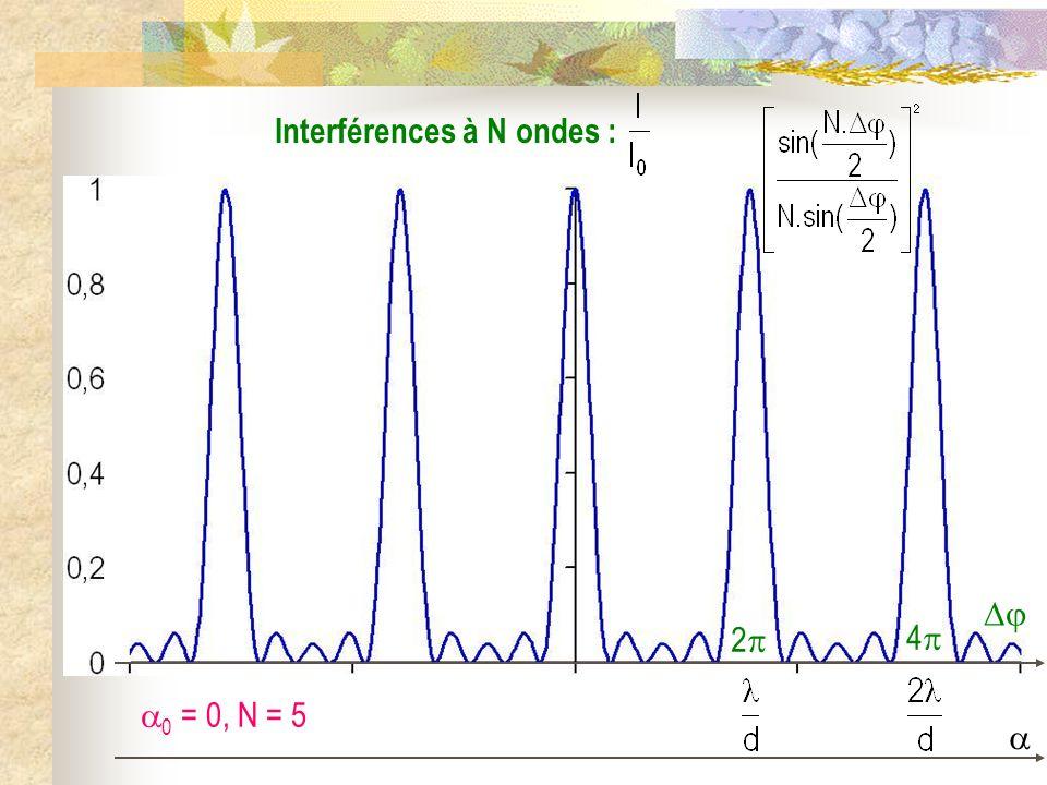 Diffraction par N fentes H 02 H2H2 O2O2 O1O1 S M ( ) ( 0 ) u0u0 u O4O4 O3O3 H 03 H 04 H3H3 H4H4
