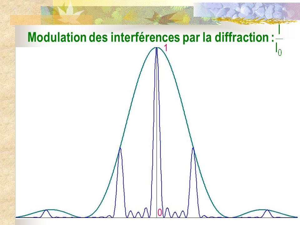 2 4 0 = 0, N = 5 Interférences à N ondes :