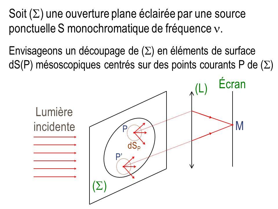 La diffraction I) Le principe dHuygens - Fresnel 1) Mise en évidence et définition de la diffraction 2) Le principe dHuygens - Fresnel a) Énoncé