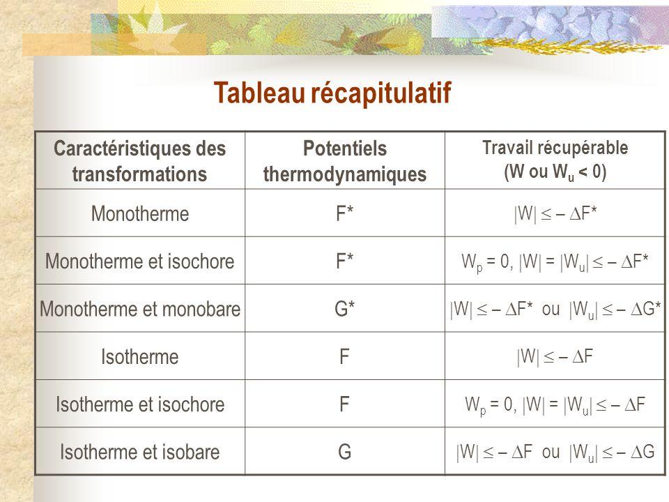 Caractéristiques des transformations Potentiels thermodynamiques Travail récupérable (W ou W u < 0) MonothermeF* W – F* Monotherme et isochoreF* W p =