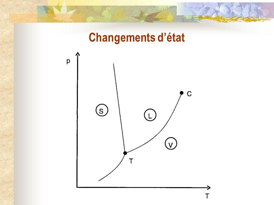 Changements détat