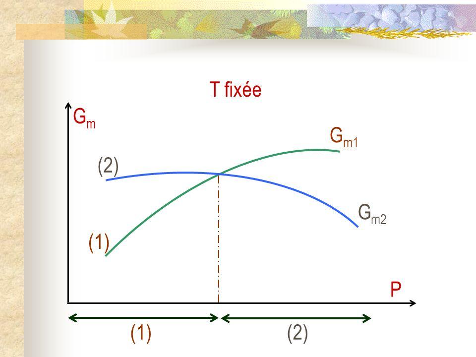 (1) G m1 (2) G m2 GmGm P (1)(2) T fixée
