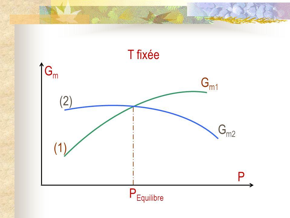 (1) G m1 (2) G m2 GmGm P P Equilibre T fixée