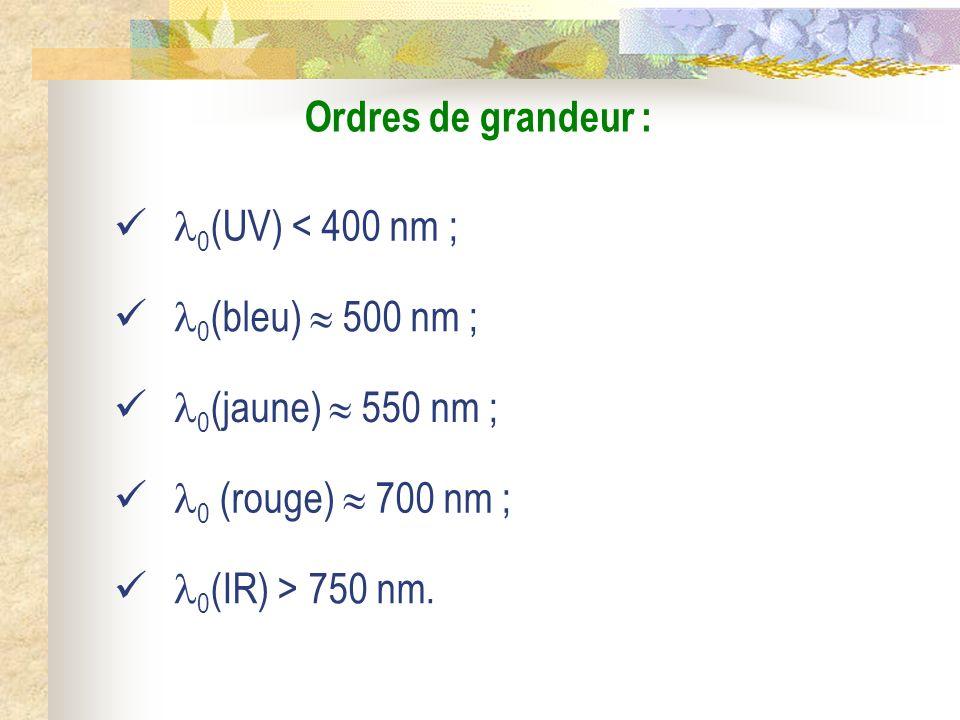 Ordres de grandeur : Le domaine du visible sétend environ de 400 nm à 750 nm dans le vide.