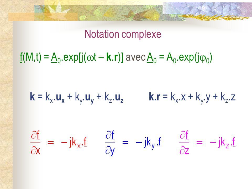 Notation complexe f(M,t) = A 0.exp[j( t – k. r )] avec A 0 = A 0.exp(j 0 ) k.r = k x.x + k y.y + k z.z k = k x. u x + k y. u y + k z. u z
