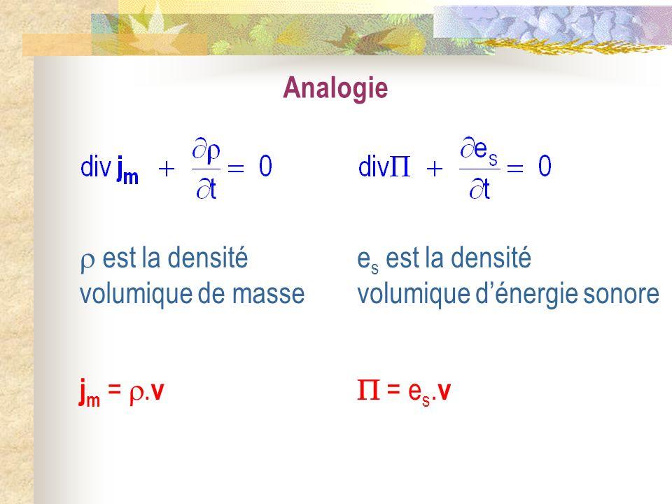 Analogie j m =. v = e s. v est la densité volumique de masse e s est la densité volumique dénergie sonore