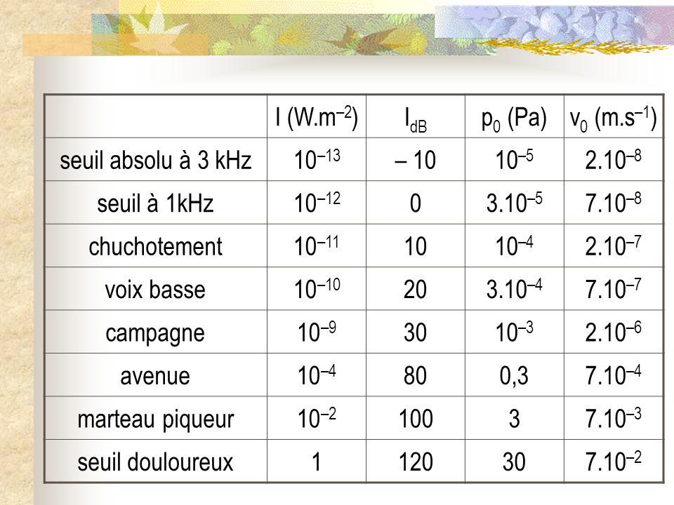 I (W.m –2 )I dB p 0 (Pa)v 0 (m.s –1 ) seuil absolu à 3 kHz10 –13 – 1010 –5 2.10 –8 seuil à 1kHz10 –12 03.10 –5 7.10 –8 chuchotement10 –11 1010 –4 2.10