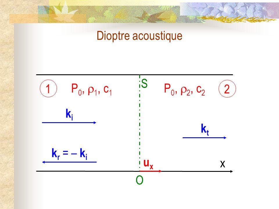 Dioptre acoustique O S kiki ktkt P 0, 1, c 1 P 0, 2, c 2 1 2 x uxux k r = – k i
