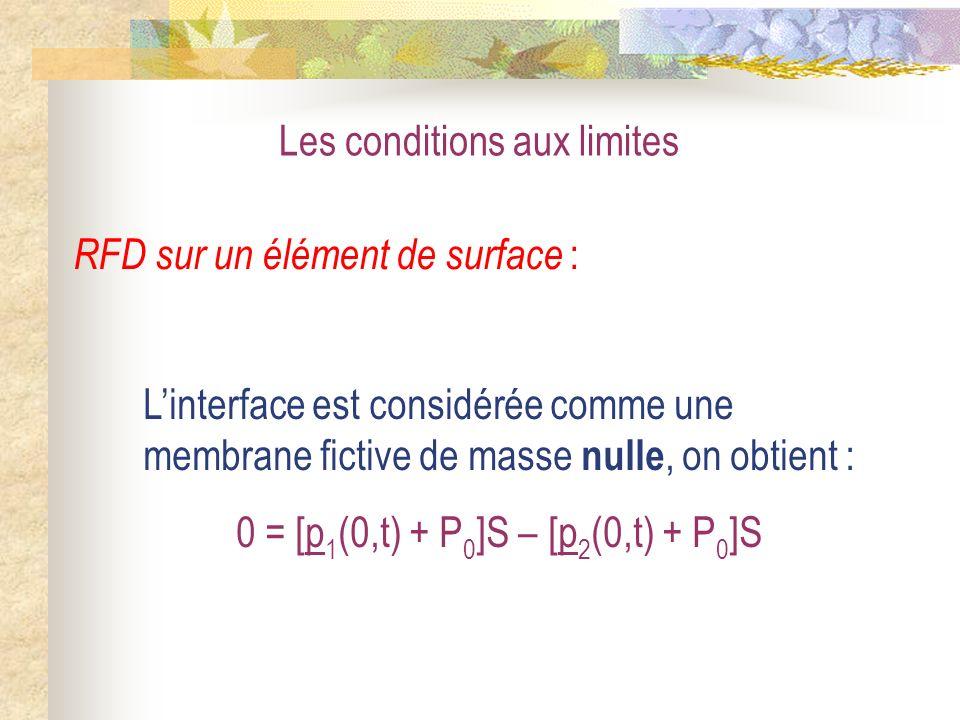 Les conditions aux limites RFD sur un élément de surface : Linterface est considérée comme une membrane fictive de masse nulle, on obtient : 0 = [p 1