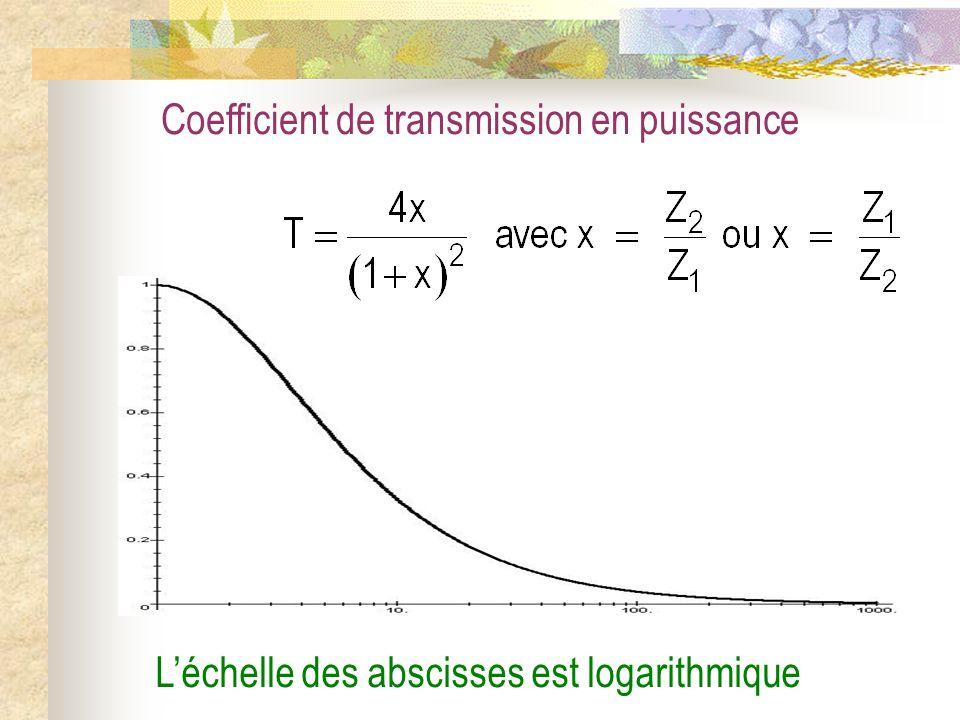 Coefficient de transmission en puissance Léchelle des abscisses est logarithmique