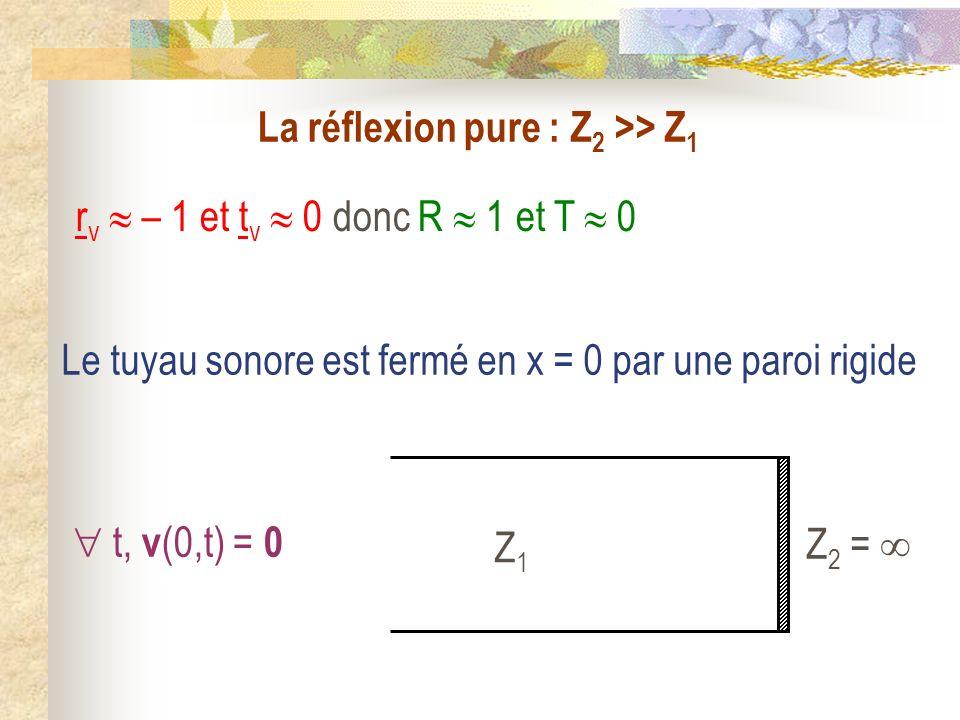 La réflexion pure : Z 2 >> Z 1 r v – 1 et t v 0 donc R 1 et T 0 Le tuyau sonore est fermé en x = 0 par une paroi rigide Z1Z1 Z 2 = t, v (0,t) = 0
