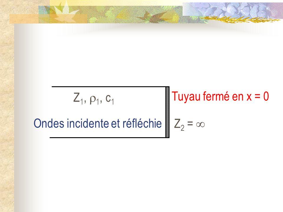 Ondes incidente et réfléchie Z 1, 1, c 1 Z 2 = Tuyau fermé en x = 0