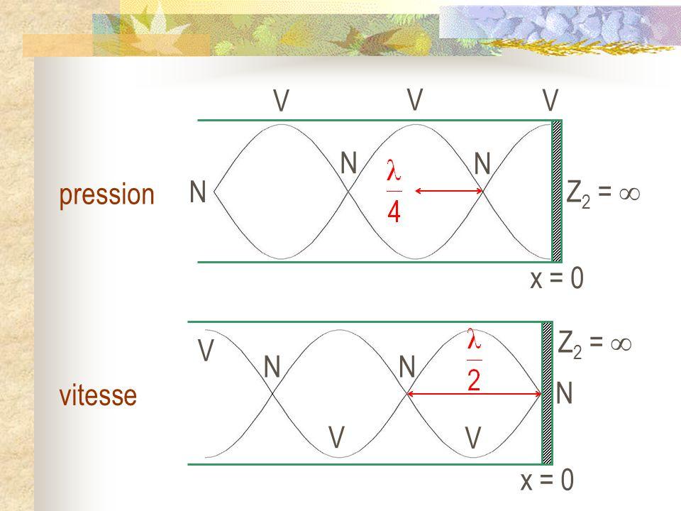 x = 0 Z 2 = V V V N N N pression x = 0 Z 2 = V V V N N N vitesse