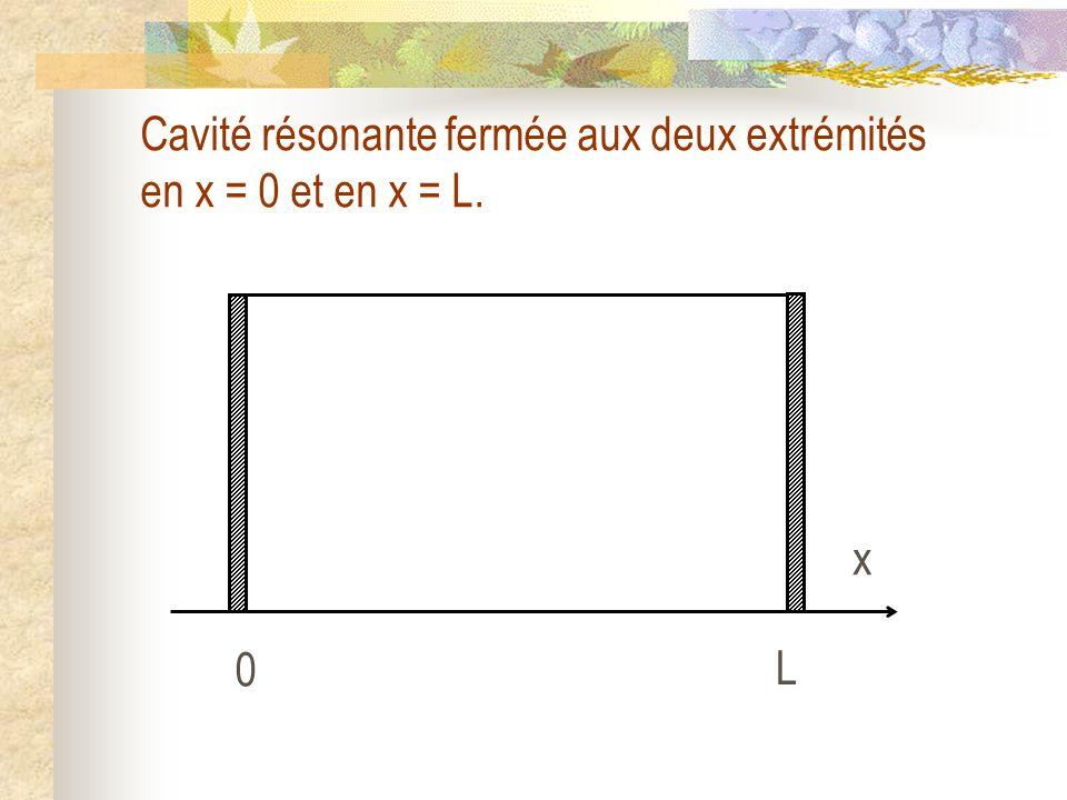Cavité résonante fermée aux deux extrémités en x = 0 et en x = L. 0 L x