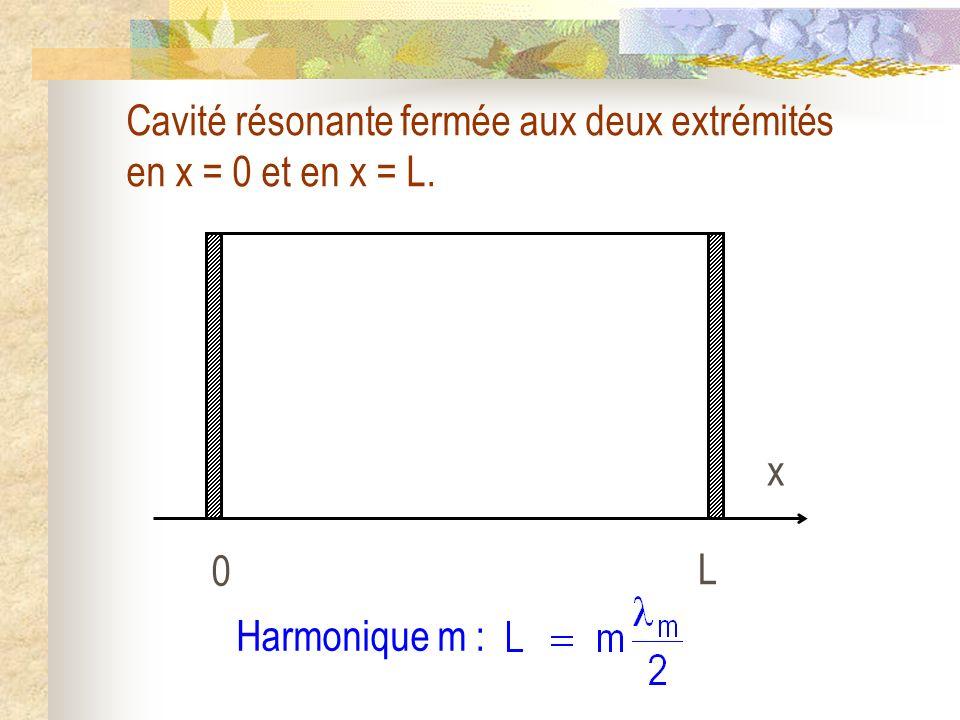 Cavité résonante fermée aux deux extrémités en x = 0 et en x = L. Harmonique m : 0 L x