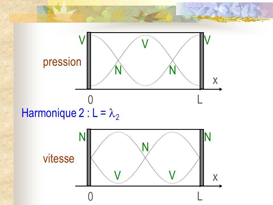 Harmonique 2 : L = 2 0 L x pression V NN V V 0 L x vitesse N V V N N