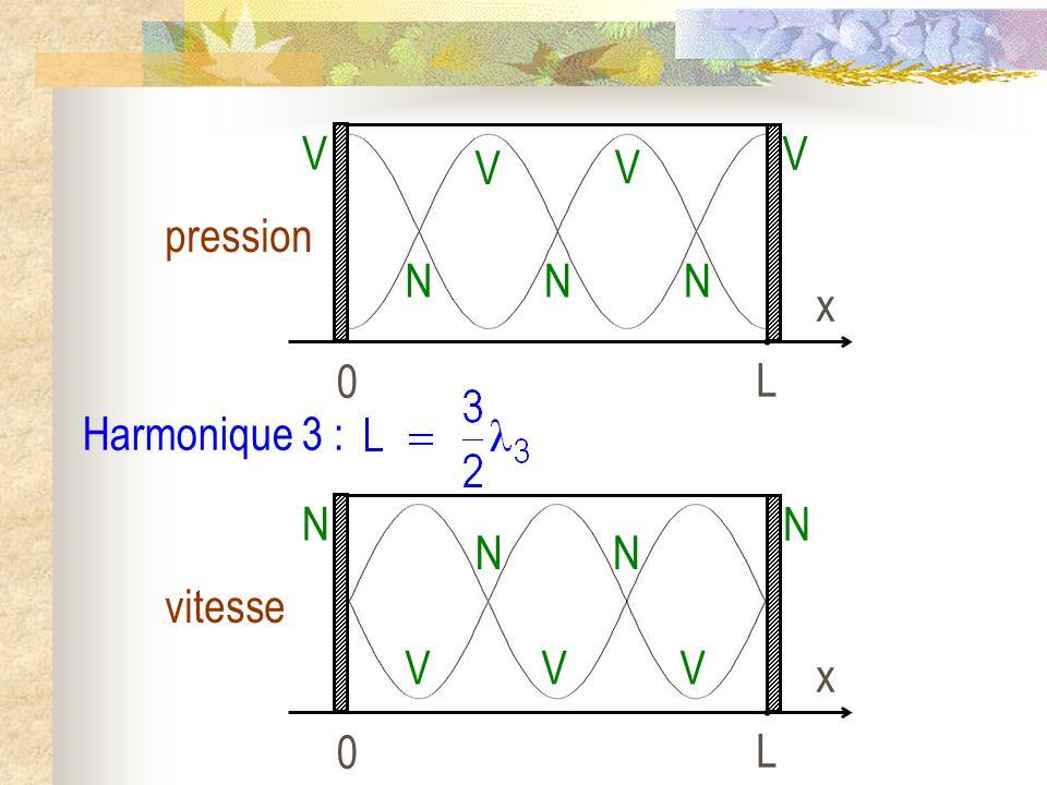 Harmonique 3 : 0 L x pression V NN V N V V 0 L x vitesse N VV N V N N