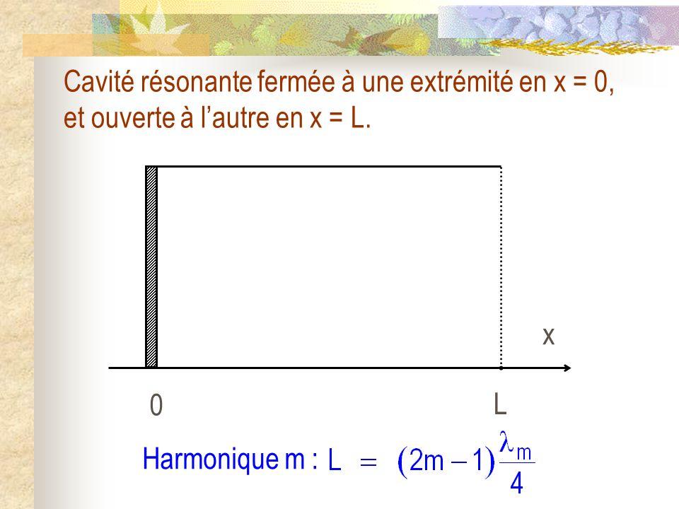 0 L x Cavité résonante fermée à une extrémité en x = 0, et ouverte à lautre en x = L. Harmonique m :