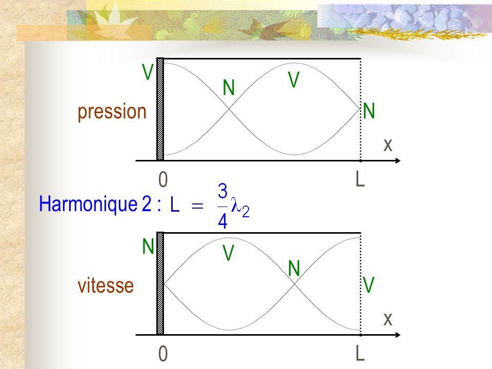 Harmonique 2 : 0 L x pression V N N V 0 L x vitesse N V V N