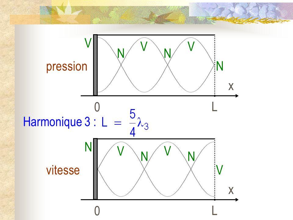 Harmonique 3 : 0 L x pression V N N V N V 0 L x vitesse N V V N V N