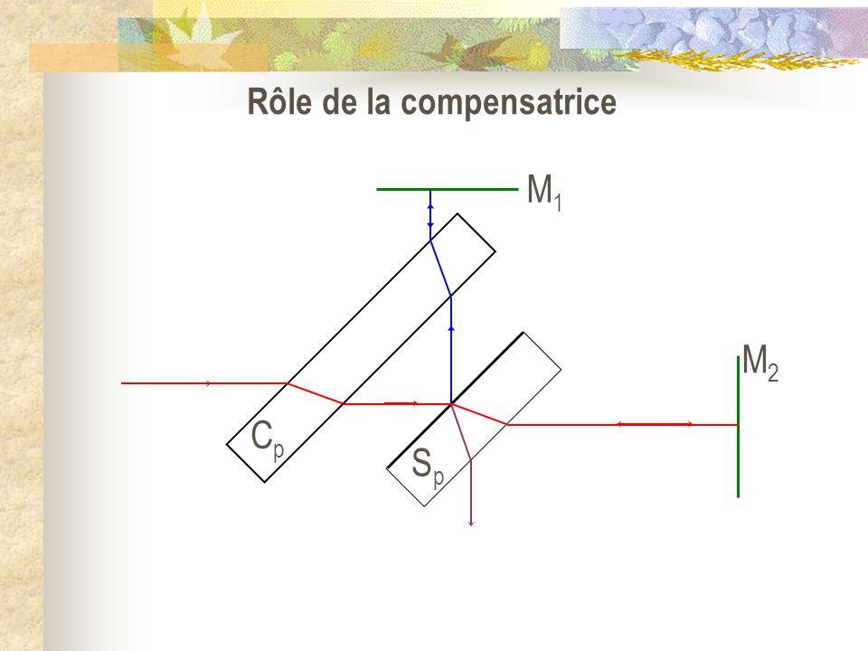 SpSp CpCp Rôle de la compensatrice M1M1 M2M2