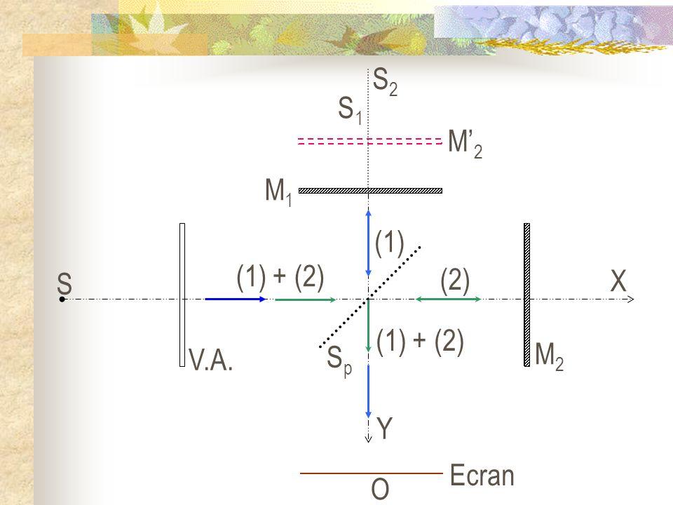 (1) + (2) (1) (2) S V.A. SpSp M2M2 M1M1 X Y Ecran O M2M2 S1S1 S2S2
