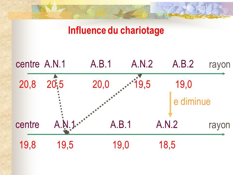 Influence du chariotage rayon centre 20,8 A.N.1 20,5 A.B.1 20,0 A.N.2 19,5 A.B.2 19,0 rayon centre 19,8 A.N.1 19,5 A.B.1 19,0 A.N.2 18,5 e diminue