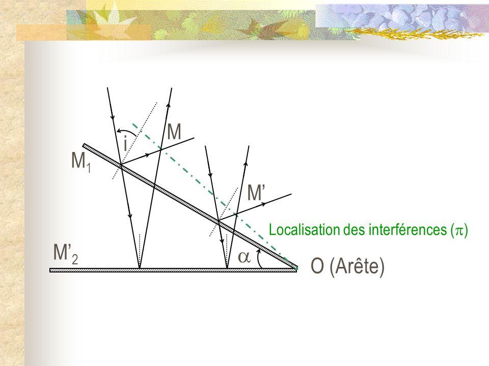 O (Arête) M2M2 M1M1 M M i Localisation des interférences ( )