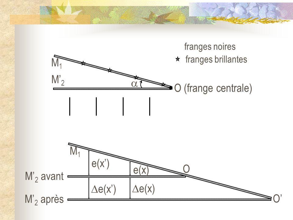 O M 2 avant M1M1 M 2 après e(x) O O (frange centrale) M2M2 M1M1 franges brillantes franges noires
