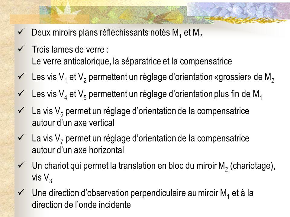 Deux miroirs plans réfléchissants notés M 1 et M 2 Trois lames de verre : Le verre anticalorique, la séparatrice et la compensatrice Les vis V 1 et V
