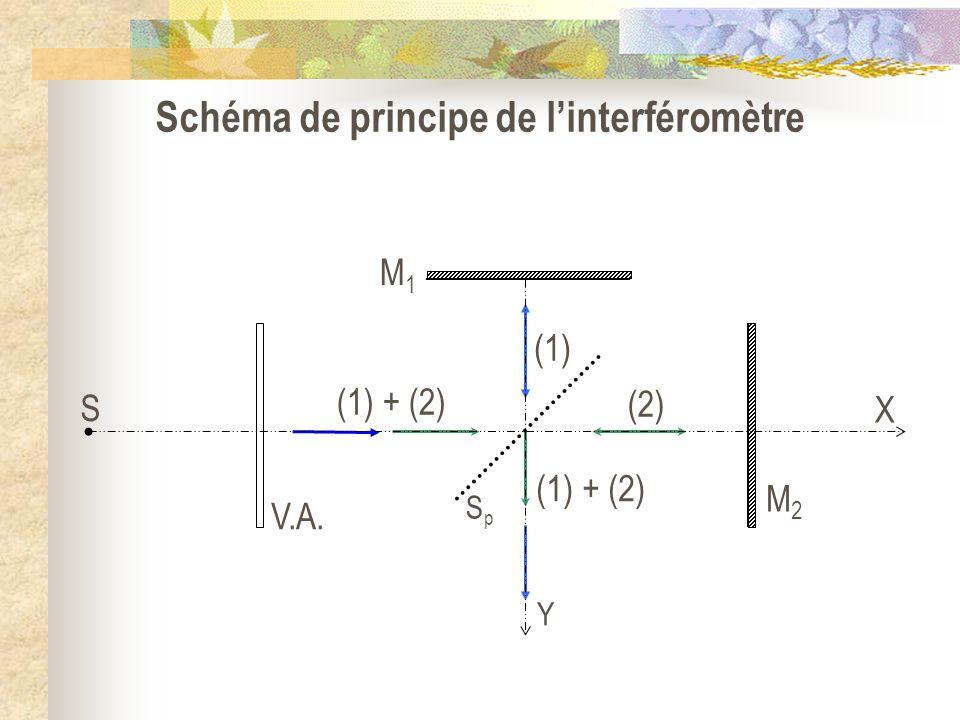 Schéma de principe de linterféromètre (1) + (2) (1) (2) V.A. SpSp M2M2 M1M1 S X Y