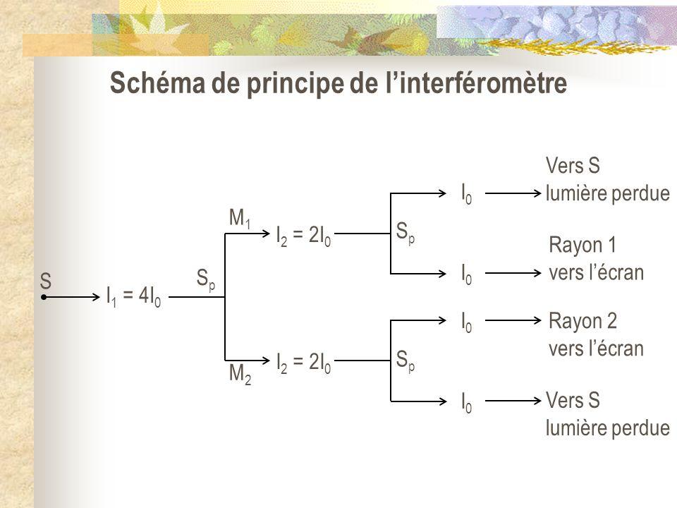 Schéma de principe de linterféromètre I 2 = 2I 0 SpSp SpSp Vers S lumière perdue Rayon 1 vers lécran I 1 = 4I 0 SpSp S M1M1 M2M2 I0I0 I0I0 I0I0 I0I0 R