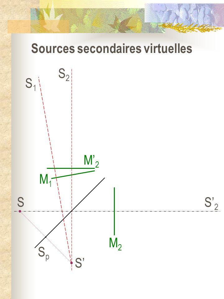 Equivalence avec deux sources virtuelles S1S1 S S SpSp M2M2 M1M1 S2S2 M2M2