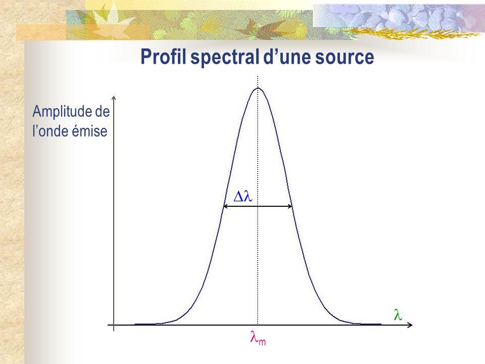 Profil spectral dune source m Amplitude de londe émise