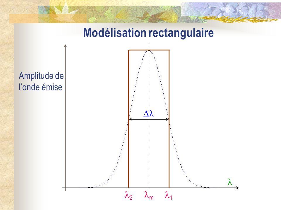 Modélisation rectangulaire m Amplitude de londe émise 2 1