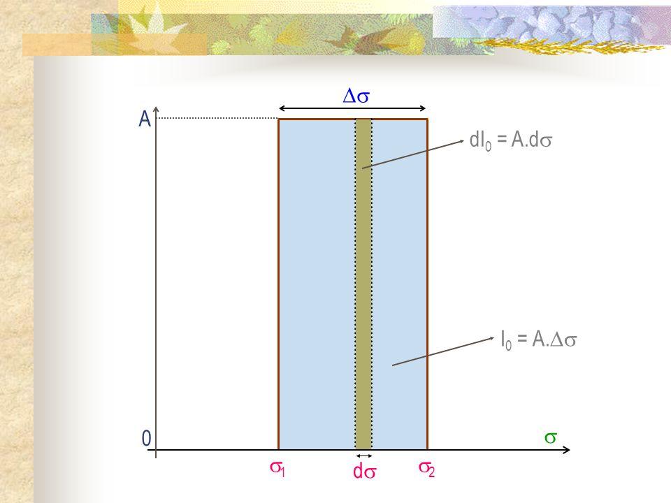 1 2 I 0 = A. dI 0 = A.d d A 0