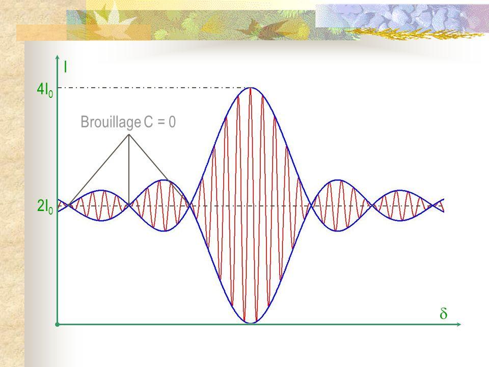 I 4I 0 2I 0 Brouillage C = 0